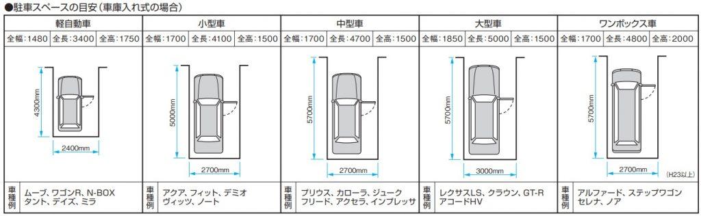 駐車スペース 目安